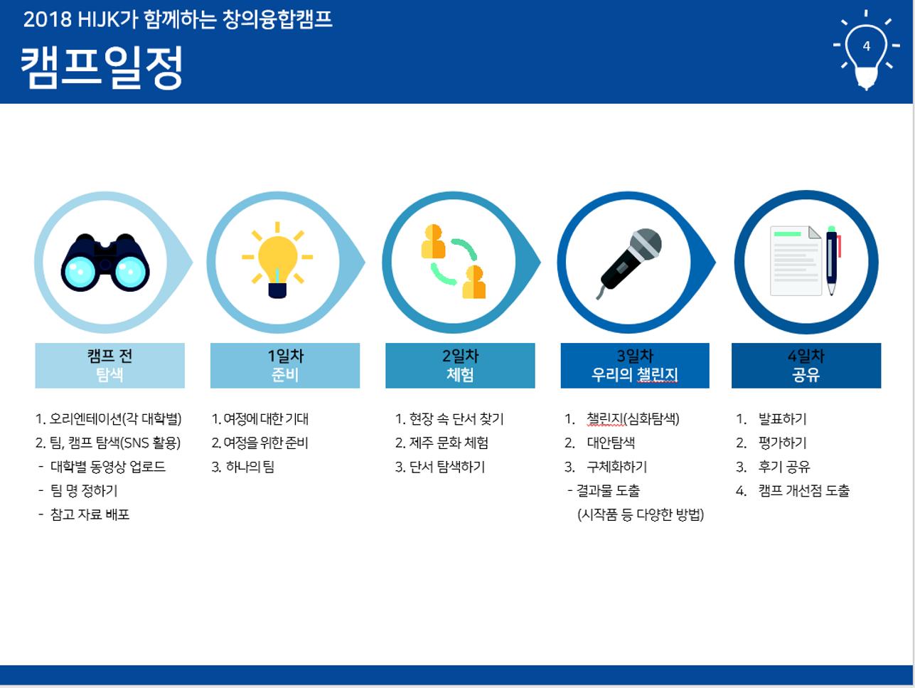 (공지)창의융합캠프 일정소개.png