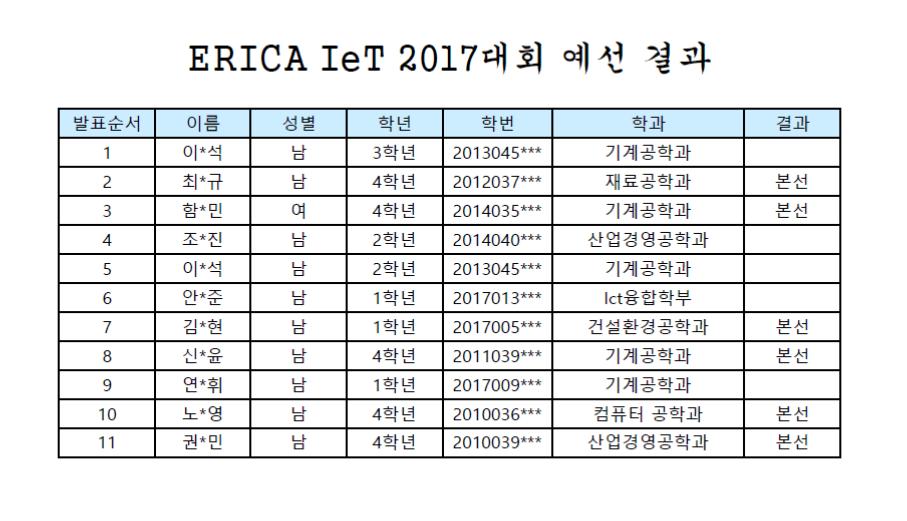 ERICA IeT 2017 대회 예선결과.png